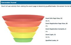 Lead-Gewinnung durch Ihre Webinare